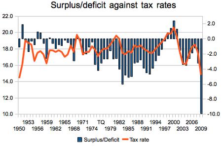 deficitagainsttaxes.jpg
