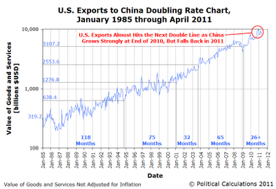 US Exports to China Doubling Rate Chart, January 1985 through April 2011