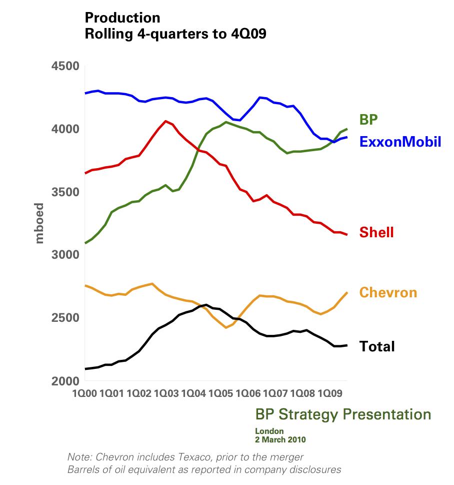 financial analysis british petroleum bp till Bp plc, formerly known as british petroleum a financial analysis of bp plc is presented a swot framework analysis of bp plc and an analysis of three of.