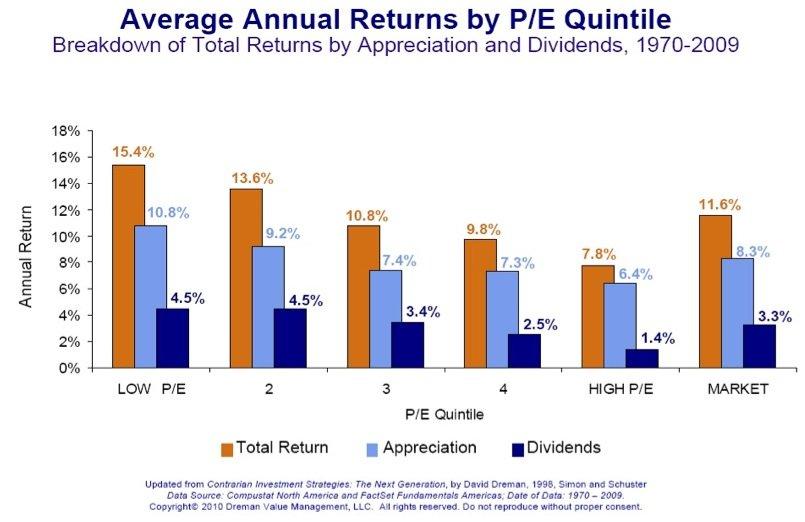 cheap stocks chart