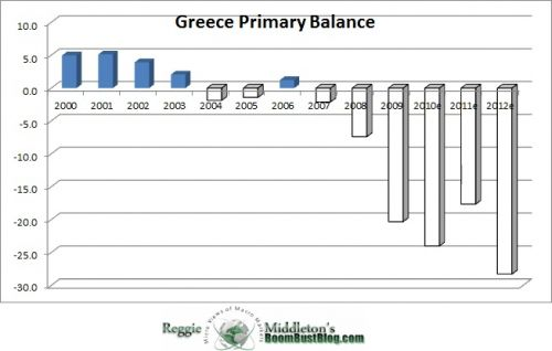 Greece_Primary_balance