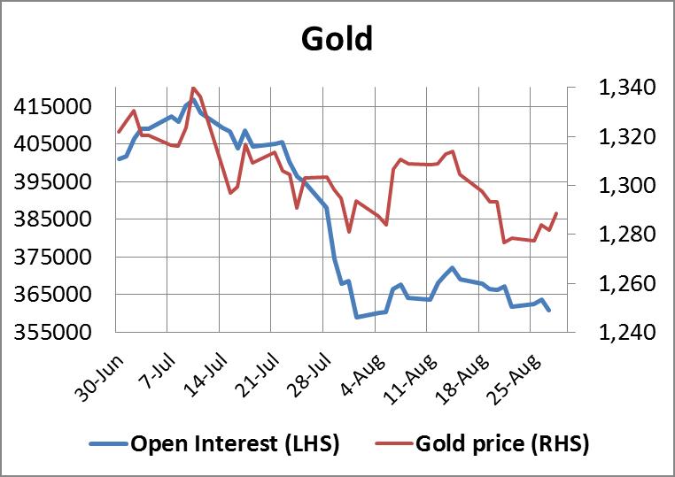 Gold Open Interest