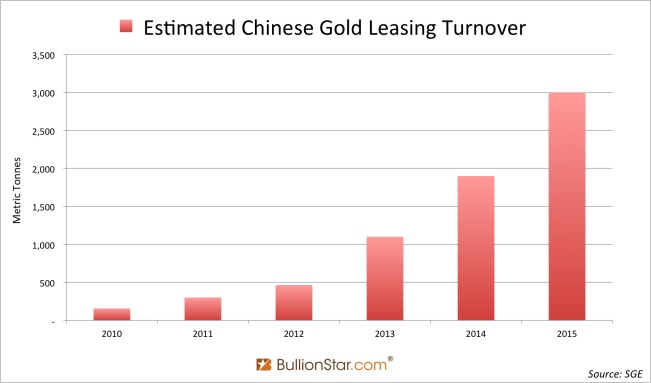 Estimated Chinese Gold Leasing Turnover