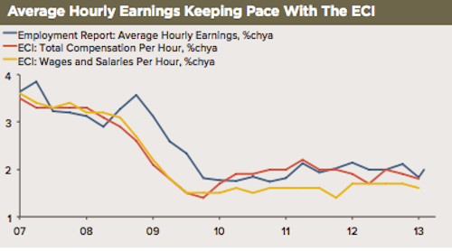 high frequency economics wages chart