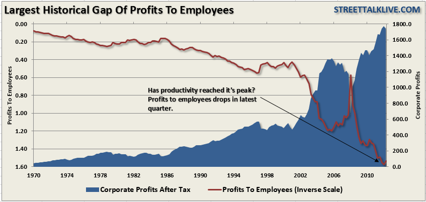 Profits-Employees-060613