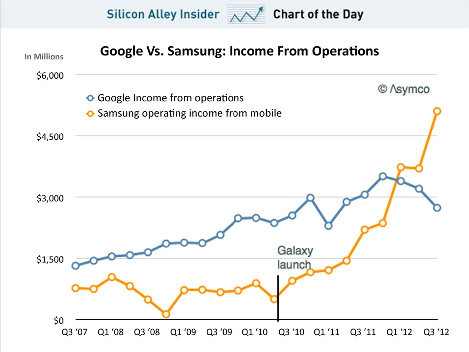 chart of the day, google vs samsung income from operations, november 2012