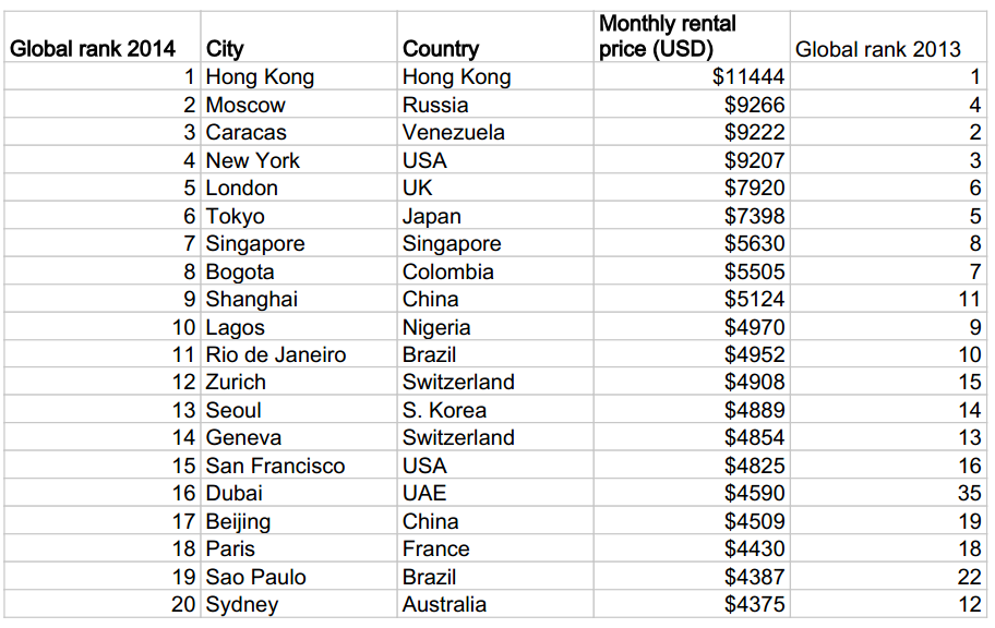 The 20 most expensive places to rent a luxury apartment What is the most expensive city in america