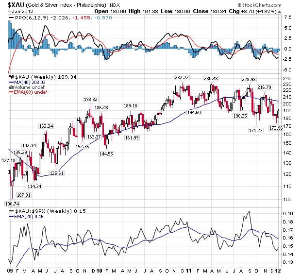 Weekly U.S. Goldminers Index - Weekly Chart