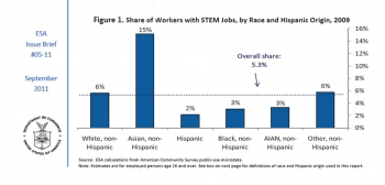  Share of Workers with STEM Jobs, by Race and Hispanic Origin, 2009 