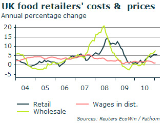 Food retailers' costs and prices