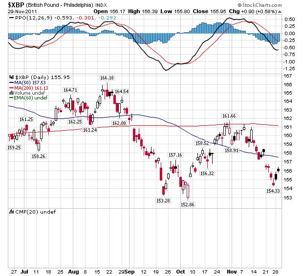 Daily British Pound Index - Daily Chart