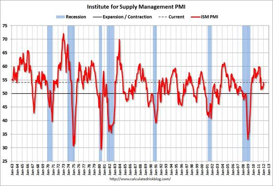 pmi_mfg_feb_12.jpg
