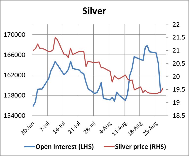 Silver Open Interest 29082014