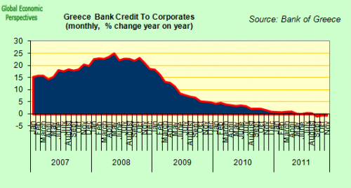 Greece_Bank_Lending_to_Corporates