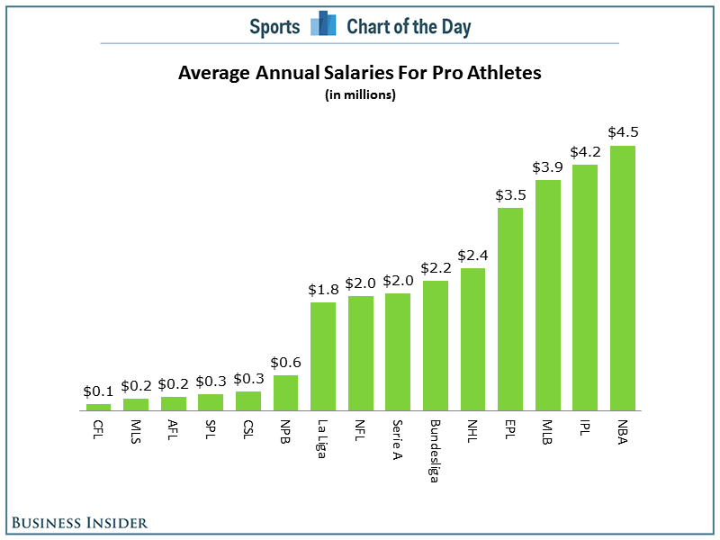 escalating professional athlete salaries essay
