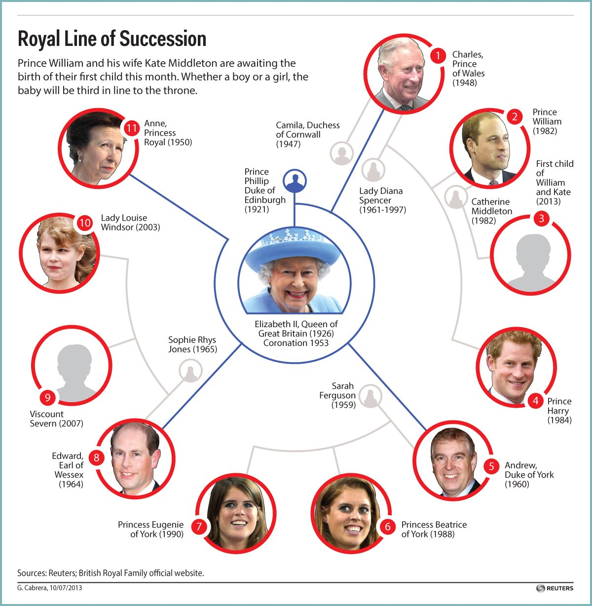 royal line of succession here 39 s where william and kate 39 s baby will rank. Black Bedroom Furniture Sets. Home Design Ideas