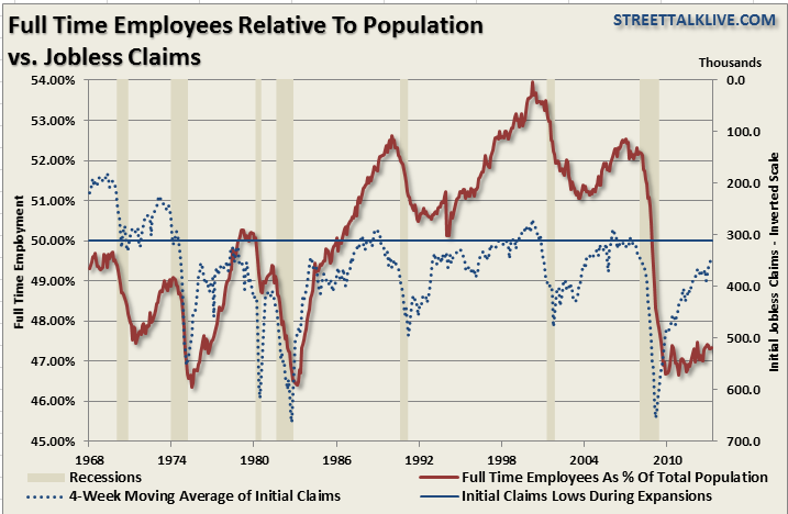 Employment-Fulltime-population-060613