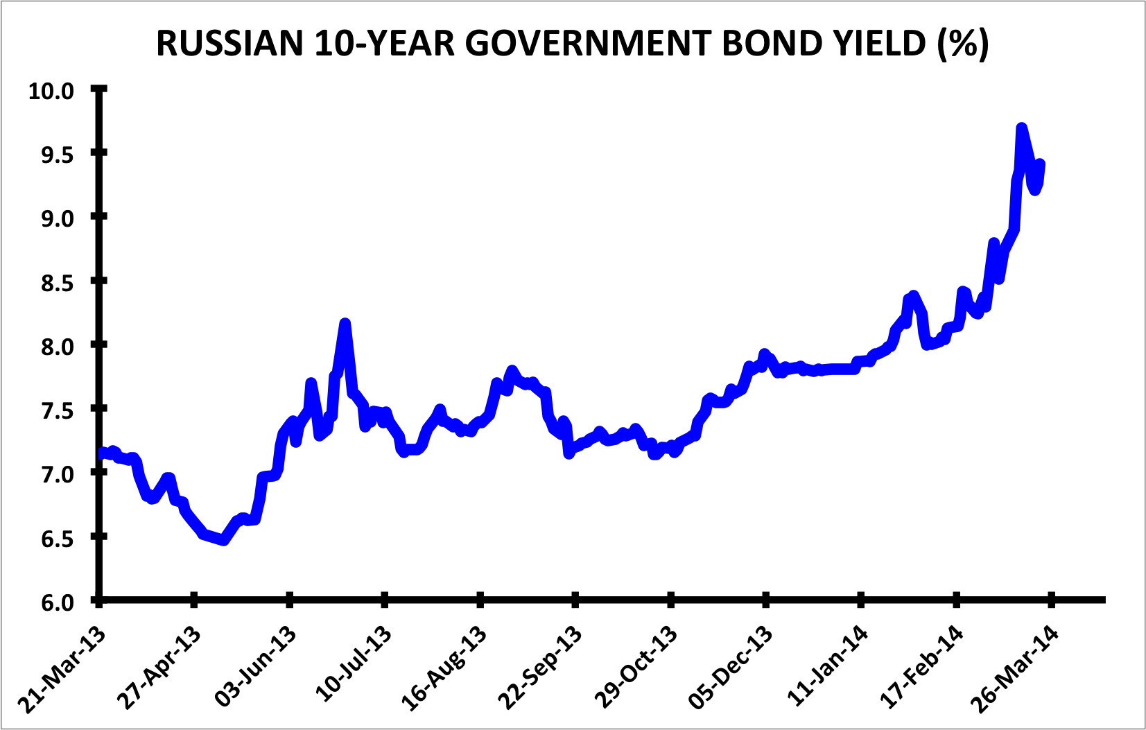 Russia's Finance Ministry Warns Of Another Price Collapse