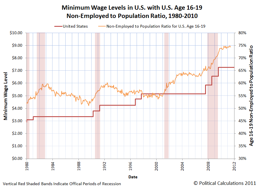 Minimum Wage Levels in U.S. with U.S. Age 16-19 Non-Employed Population Ratio, 1980-2010