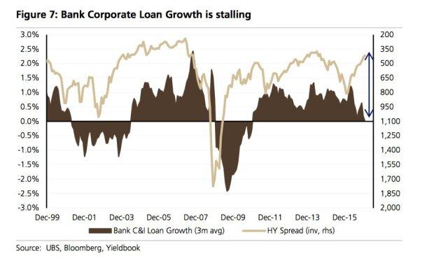loan-growth