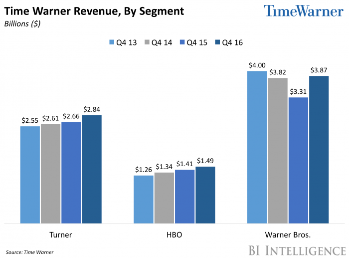 Time Warner Revenue