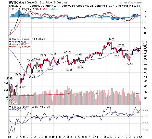 Crude Oil- Weekly Chart