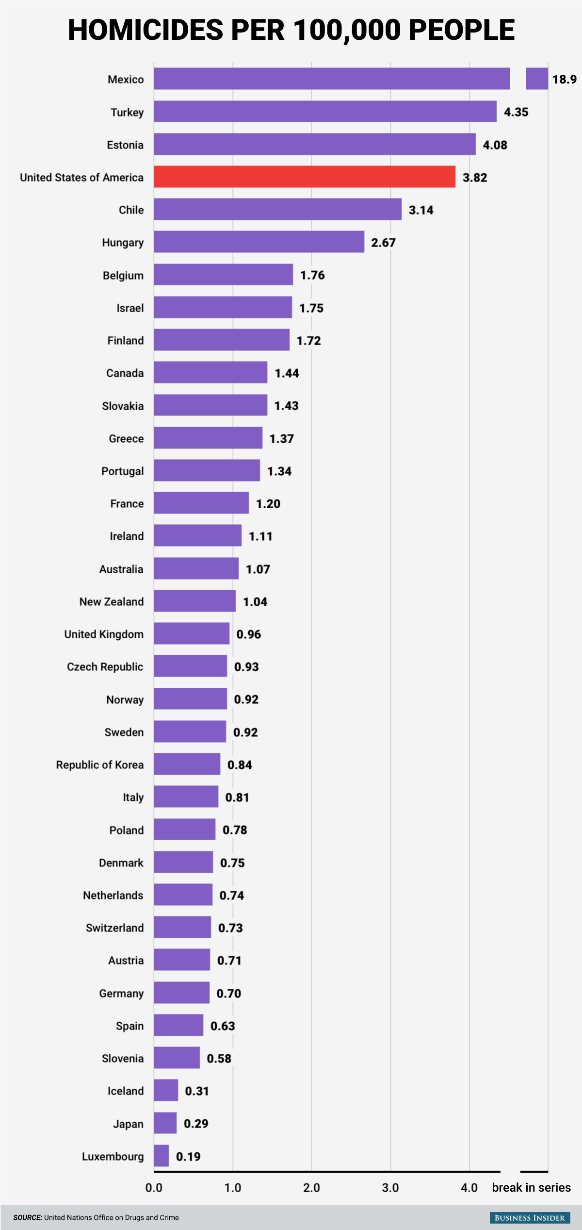 OECD homicide rates