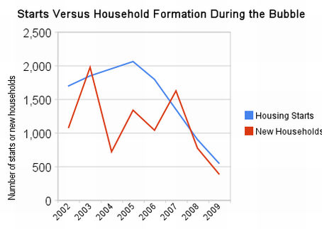 starts_versus_household_formation_during_the_bubble.png