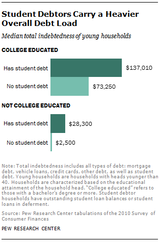 essay on student debt