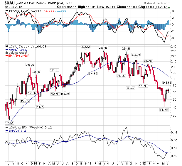 Weekly U.S. Goldminers Index - Weekly Chart
