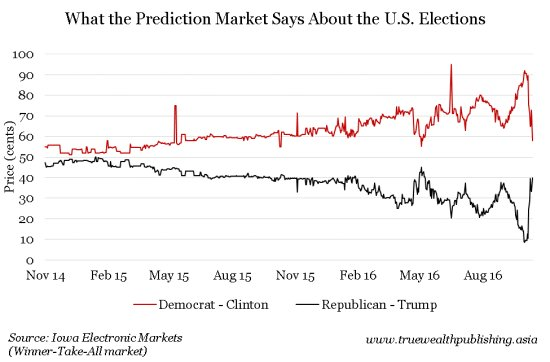 What the Prediction Market Says About the U.S. Elections e1478140854300