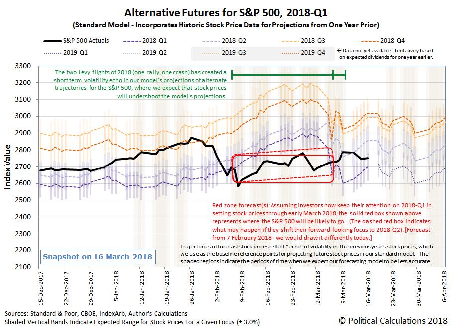Alternative Futures - S&P 500 - 2018Q1 - Standard Model - Snapshot on 16 March 2018