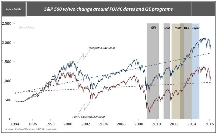 S&P with and without FOMC
