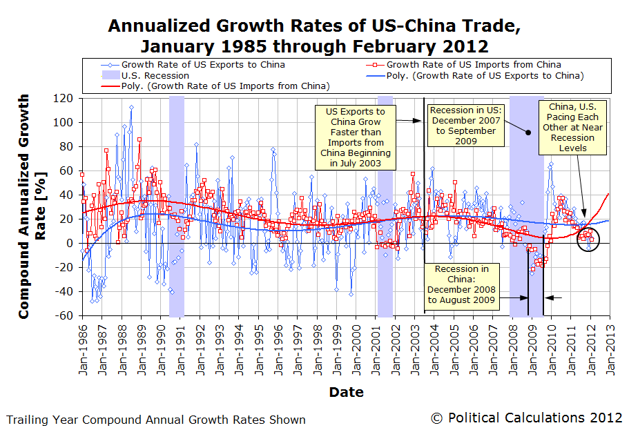 U.S.-China Trade, Annualized Growth Rates, January 1985 through February 2012