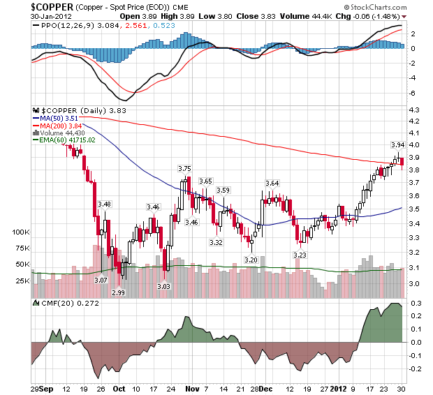 COPPER EOD Continuous Contract Index- Daily Chart