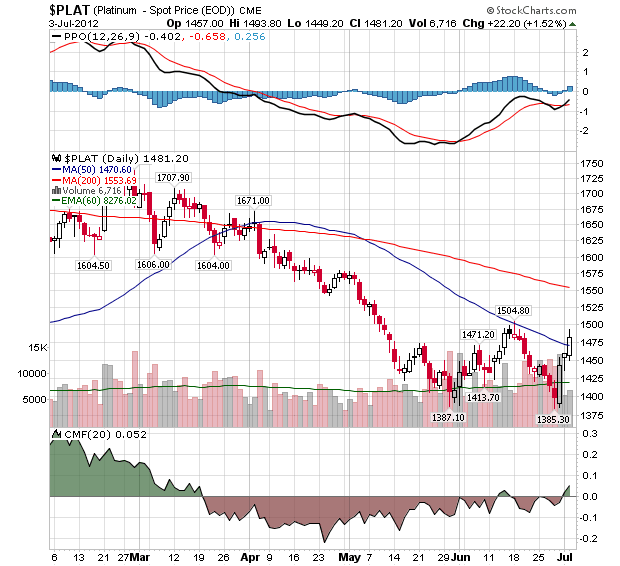 PLAT EOD Continuous Contract Index- Daily Chart