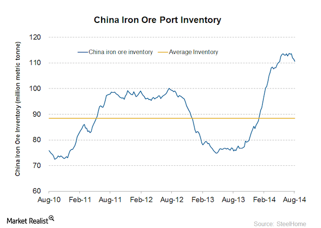 China Iron ore Inventory