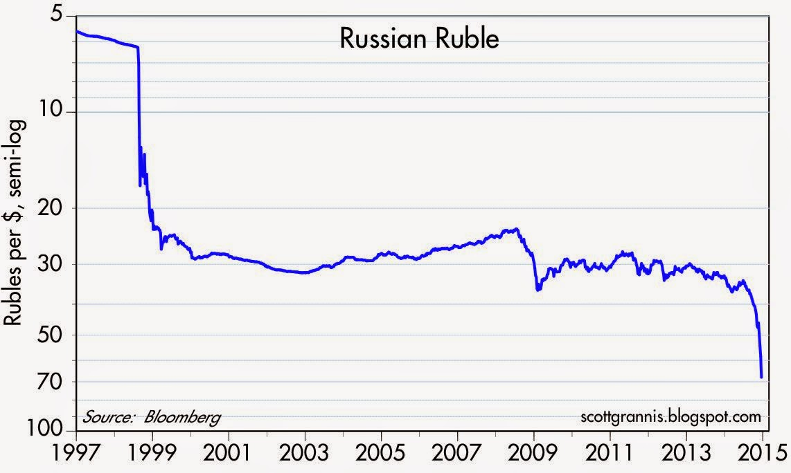 Emerging Markets: The Parts of Russia's GDP