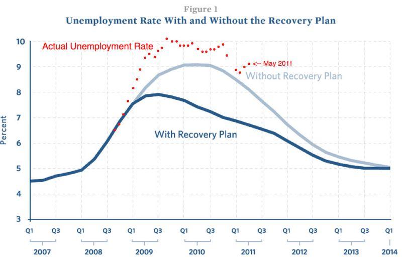 Unemployment-dots-511