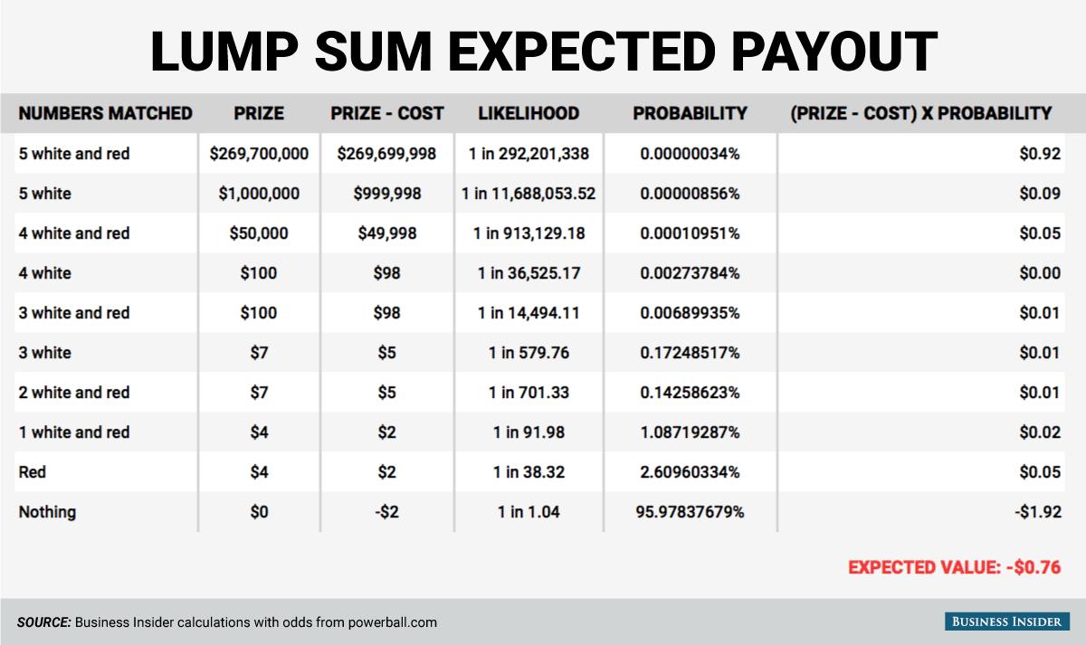 lump sum odds