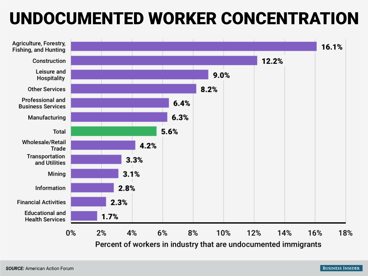 undocumented workers Undocumented workers generally have the same wage and hour rights as other workers thus, the same federal and california wage and hour laws that apply to authorized workers generally apply to persons working without legal immigration status.