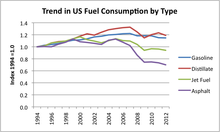 fuel efficiency in the united states essay