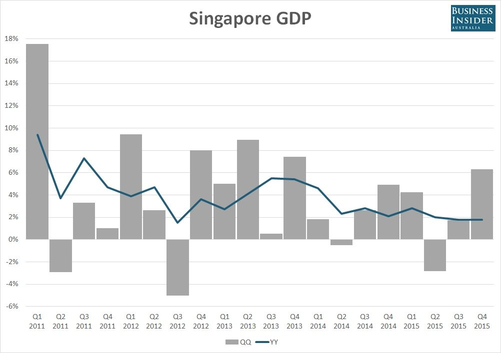 an economic analysis of the singapore Singapore in-depth country-focused analysis on singapore's economic, political and operational risk environment, complemented by detailed sector insight.
