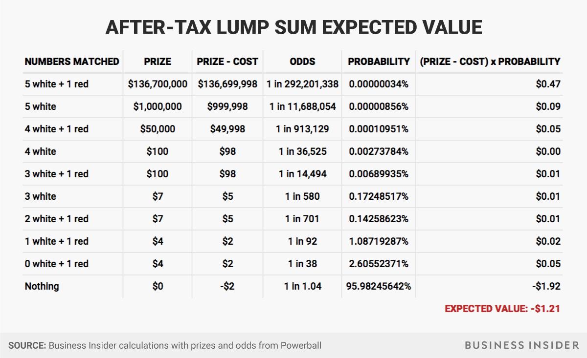 after tax lump sum