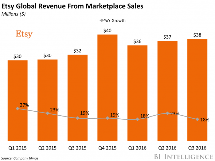 Etsy Global Revenue