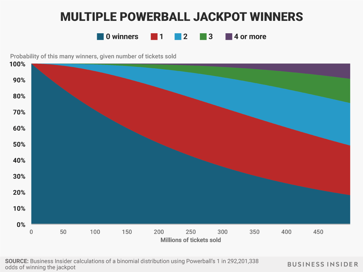multiple powerball winners probabilities