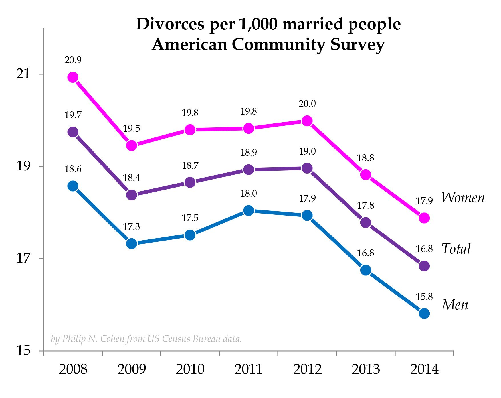 """an analysis of the causes of divorce in america Divorce causes in the united states essay divorce causes in the united states essay 523 words 3 pages according to webster's dictionary """"marriage is an."""