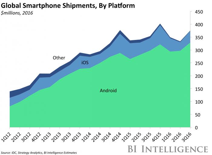 Global Smartphone Shipments, By Platform