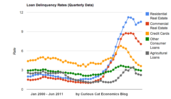 chart showing loan delinquency rates from 2000-2011 in the USA