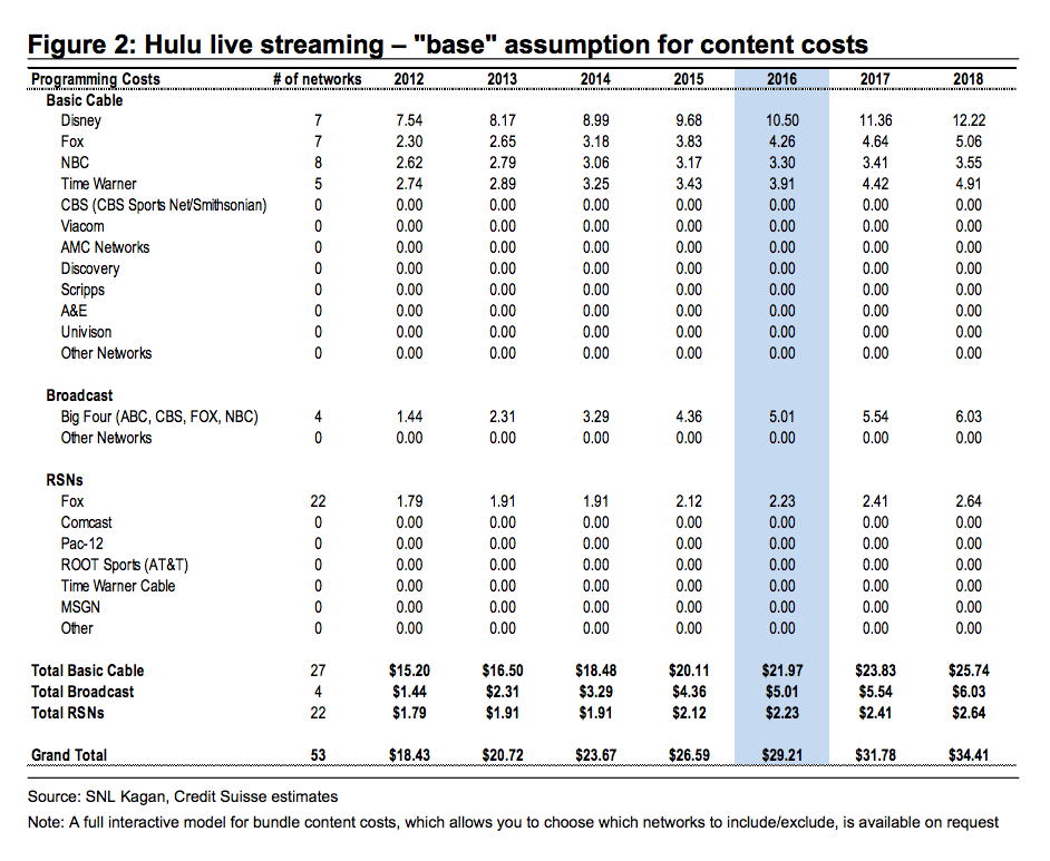 How Hulu could win in live TV, according to former Hulu ...
